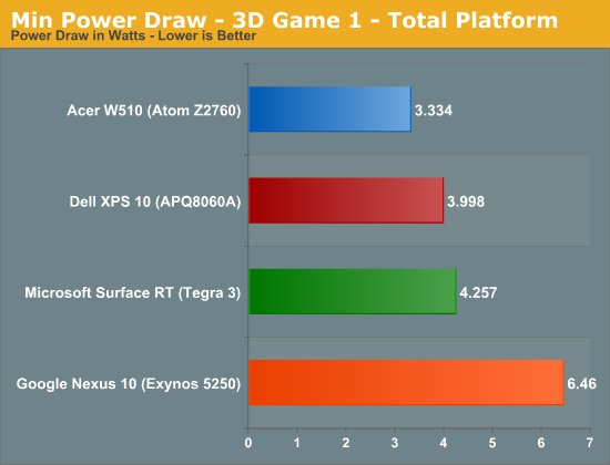 Min Power Draw - 3D Game 1 - Total Platform
