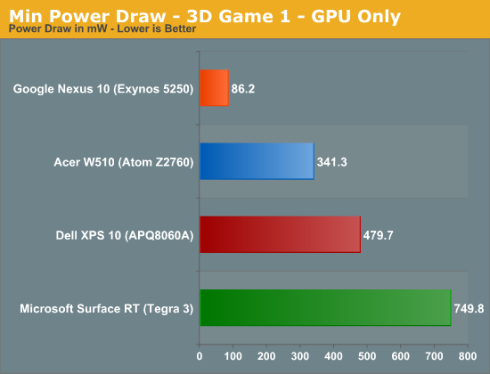 Min Power Draw - 3D Game 1 - GPU Only