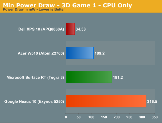 Min Power Draw - 3D Game 1 - CPU Only