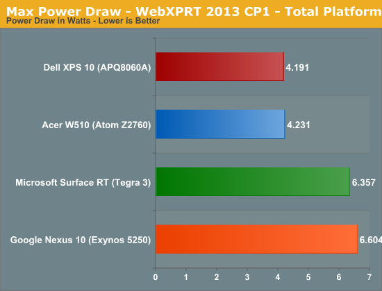 Max Power Draw - WebXPRT 2013 CP1 - Total Platform