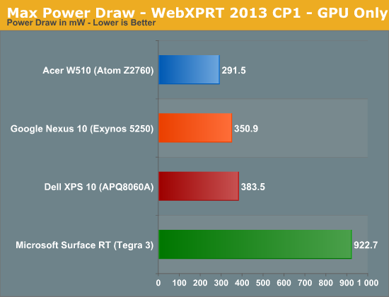 Max Power Draw - WebXPRT 2013 CP1 - GPU Only