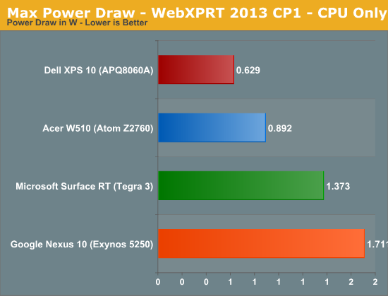 Max Power Draw - WebXPRT 2013 CP1 - CPU Only