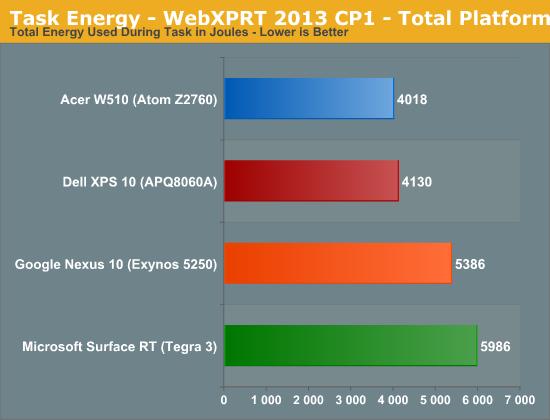 Task Energy - WebXPRT 2013 CP1 - Total Platform