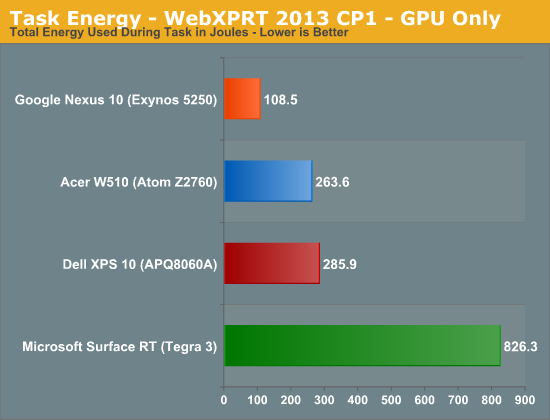 Task Energy - WebXPRT 2013 CP1 - GPU Only
