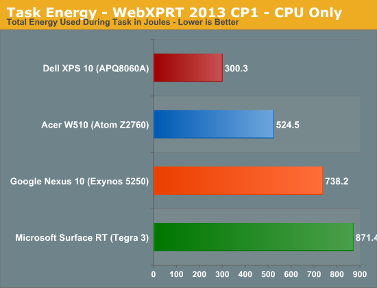 Task Energy - WebXPRT 2013 CP1 - CPU Only
