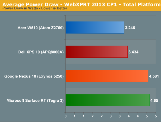 Average Power Draw - WebXPRT 2013 CP1 - Total Platform