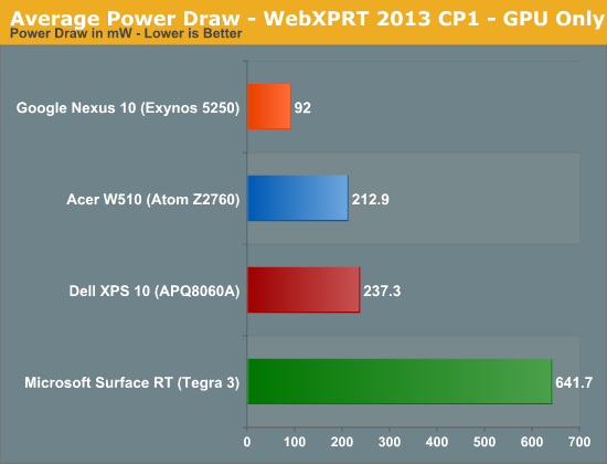 Average Power Draw - WebXPRT 2013 CP1 - GPU Only