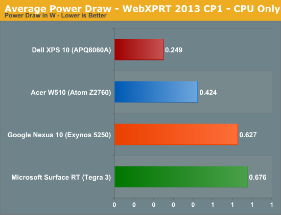 Average Power Draw - WebXPRT 2013 CP1 - CPU Only