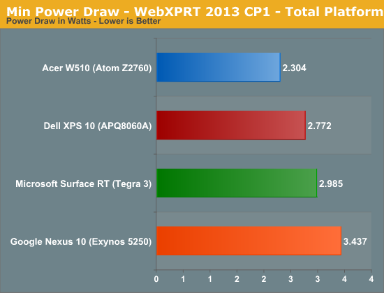 Min Power Draw - WebXPRT 2013 CP1 - Total Platform