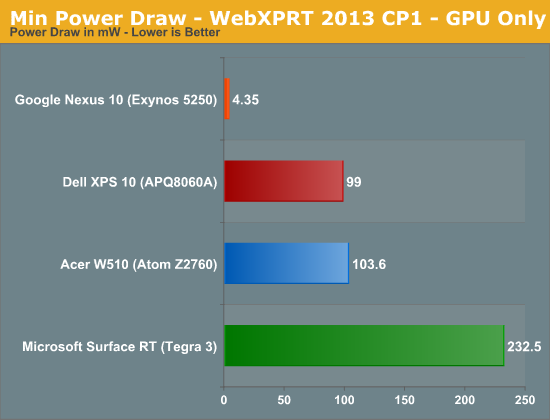 Min Power Draw - WebXPRT 2013 CP1 - GPU Only