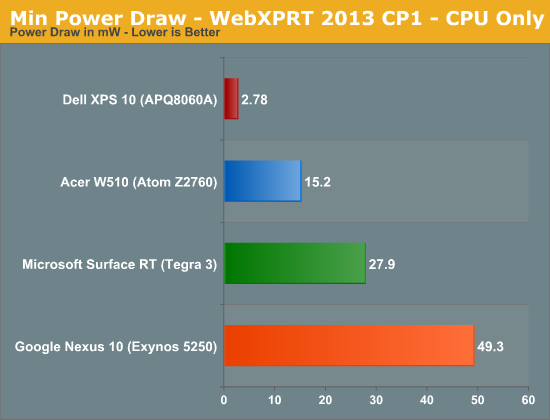 Min Power Draw - WebXPRT 2013 CP1 - CPU Only
