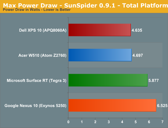 Max Power Draw - SunSpider 0.9.1 - Total Platform