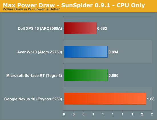 Max Power Draw - SunSpider 0.9.1 - CPU Only