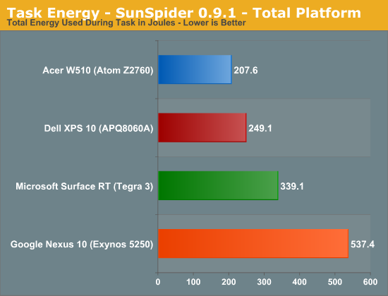 Task Energy - SunSpider 0.9.1 - Total Platform