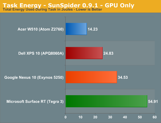 Task Energy - SunSpider 0.9.1 - GPU Only