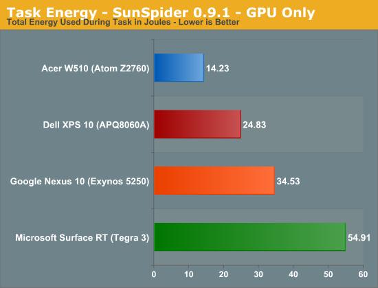 Task Energy - SunSpider 0.9.1 - GPU Only