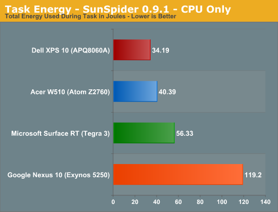 Task Energy - SunSpider 0.9.1 - CPU Only