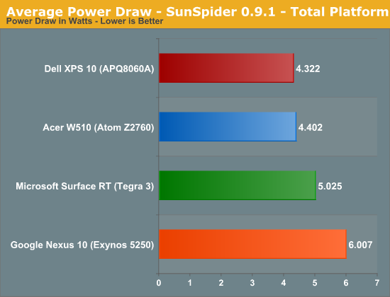 Average Power Draw - SunSpider 0.9.1 - Total Platform