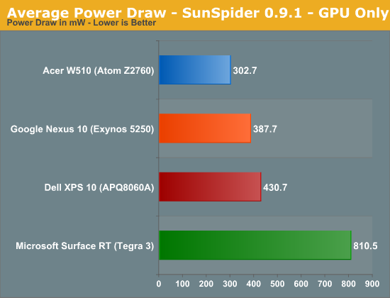 Average Power Draw - SunSpider 0.9.1 - GPU Only