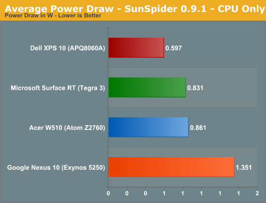 Average Power Draw - SunSpider 0.9.1 - CPU Only