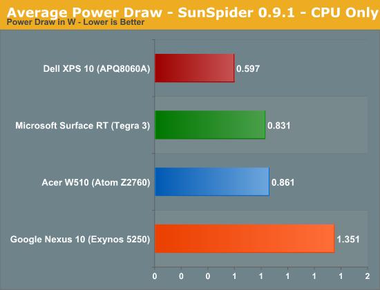 Average Power Draw - SunSpider 0.9.1 - CPU Only