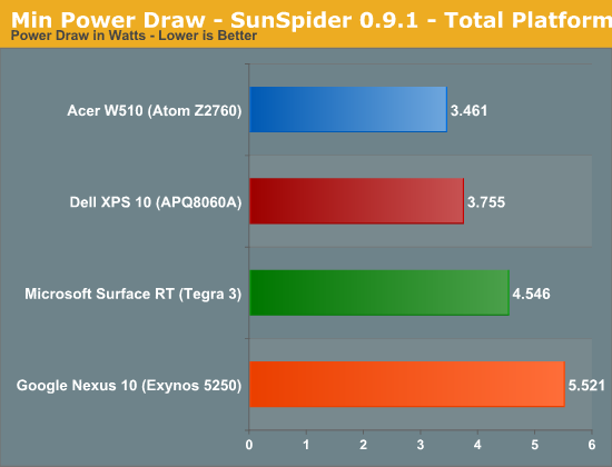 Min Power Draw - SunSpider 0.9.1 - Total Platform