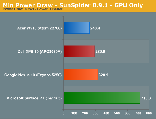 Min Power Draw - SunSpider 0.9.1 - GPU Only