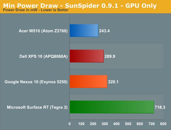 Min Power Draw - SunSpider 0.9.1 - GPU Only