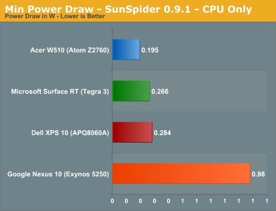 Min Power Draw - SunSpider 0.9.1 - CPU Only