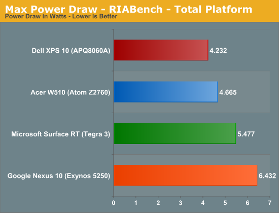 Max Power Draw - RIABench - Total Platform