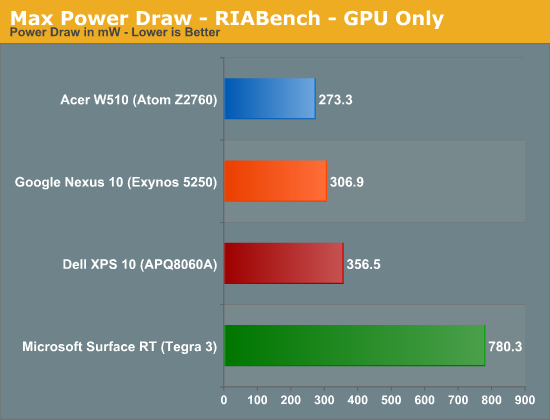 Max Power Draw - RIABench - GPU Only