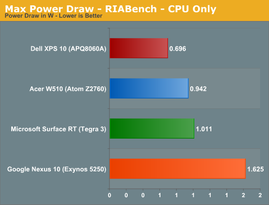 Max Power Draw - RIABench - CPU Only