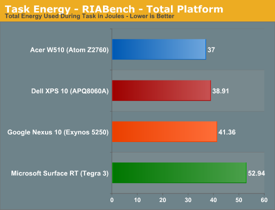 Task Energy - RIABench - Total Platform