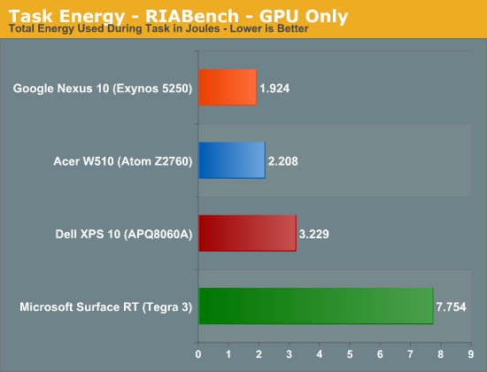 Task Energy - RIABench - GPU Only