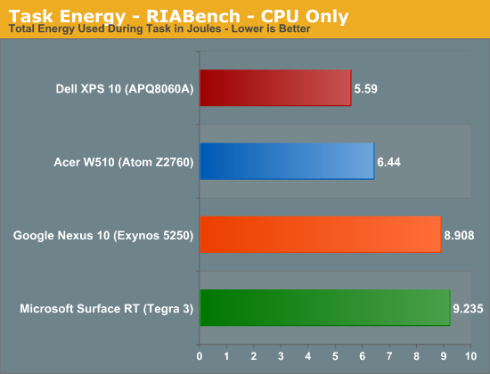 Task Energy - RIABench - CPU Only