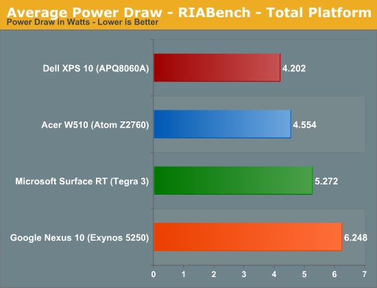 Average Power Draw - RIABench - Total Platform