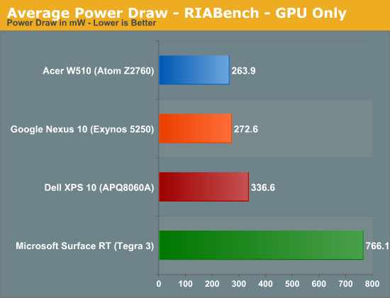 Average Power Draw - RIABench - GPU Only