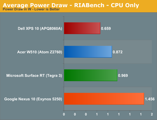 Average Power Draw - RIABench - CPU Only