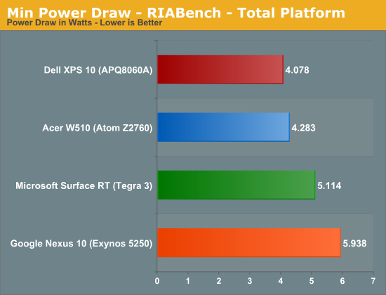Min Power Draw - RIABench - Total Platform