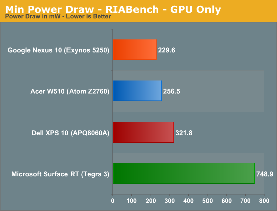Min Power Draw - RIABench - GPU Only