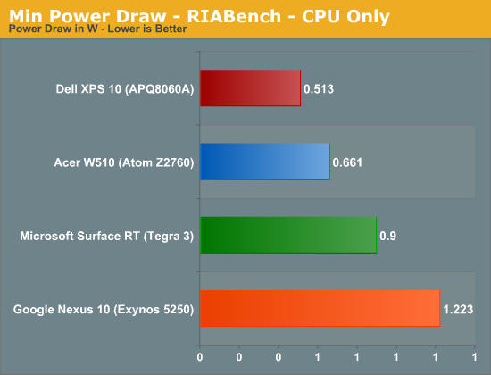Min Power Draw - RIABench - CPU Only