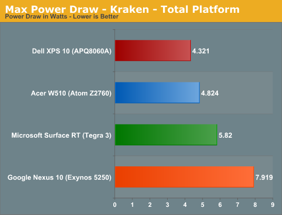 Max Power Draw - Kraken - Total Platform