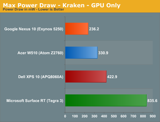 Max Power Draw - Kraken - GPU Only