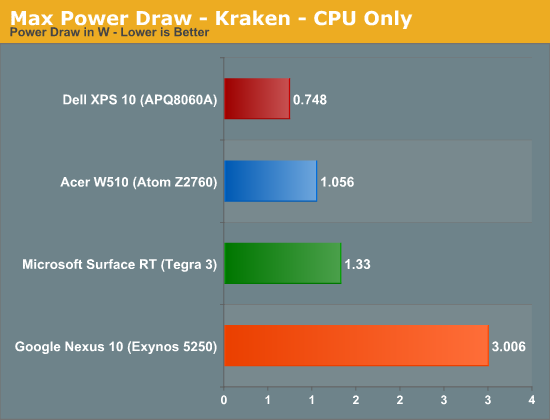 Max Power Draw - Kraken - CPU Only