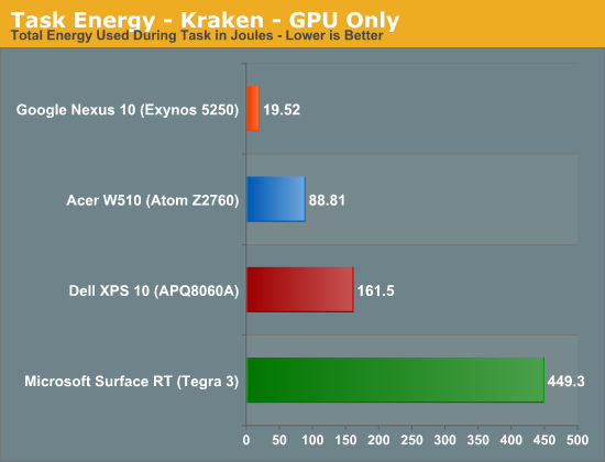 Task Energy - Kraken - GPU Only