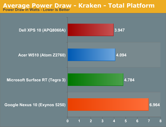 Average Power Draw - Kraken - Total Platform