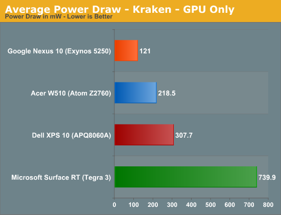 Average Power Draw - Kraken - GPU Only
