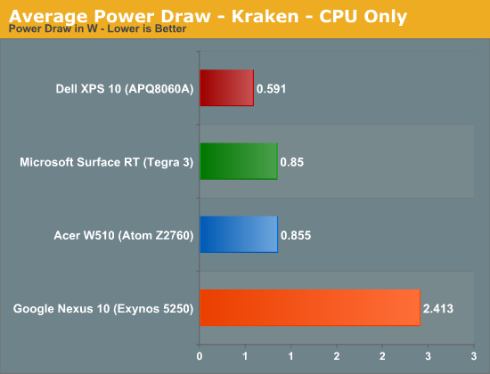 Average Power Draw - Kraken - CPU Only