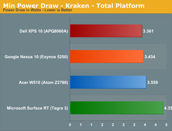 Min Power Draw - Kraken - Total Platform