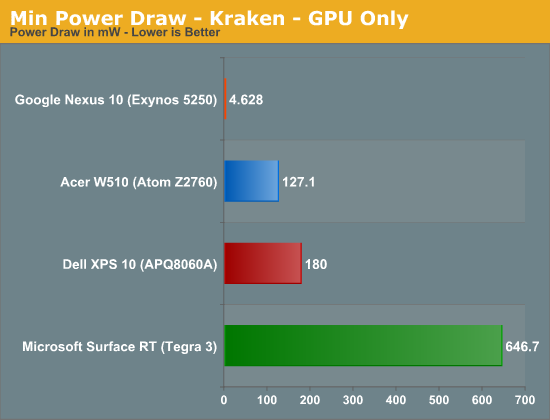 Min Power Draw - Kraken - GPU Only